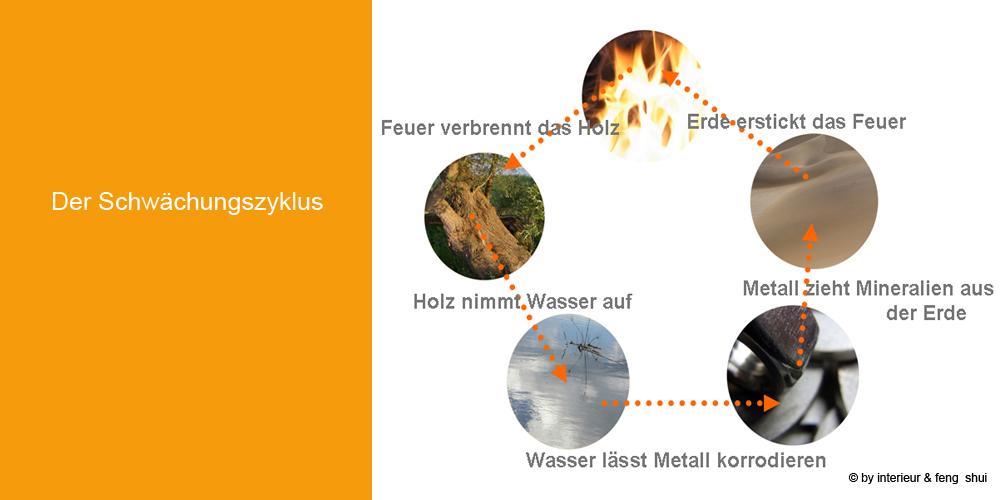 Elemente_Schwächungszyklus_07