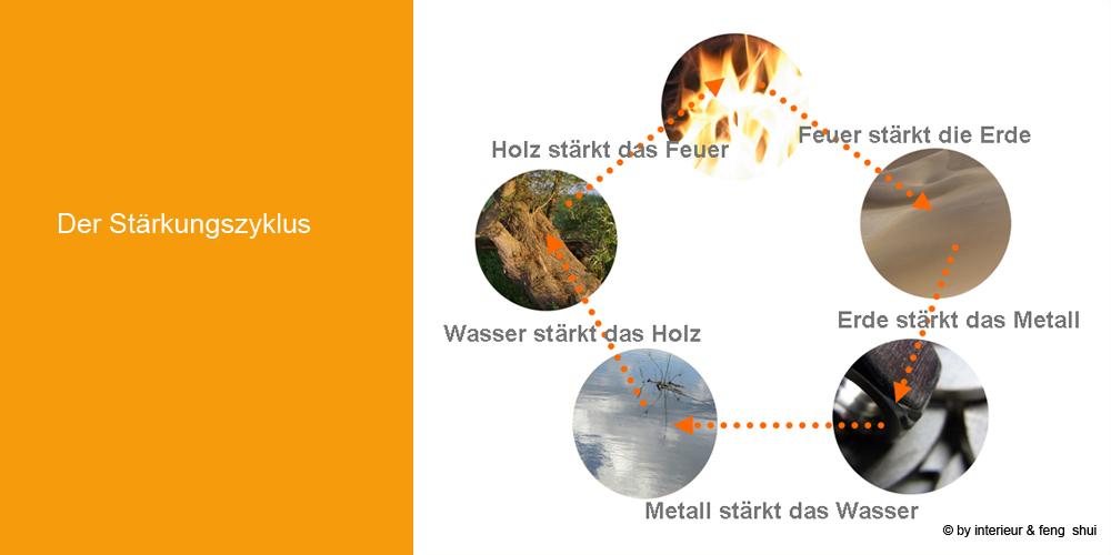 Elemente_Stärkungszyklus_06